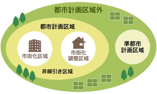 都市 計画 区域