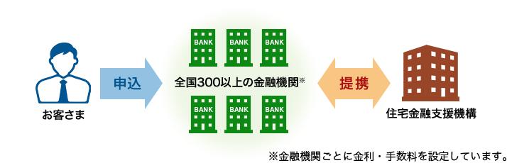 機構 住宅 金融 支援