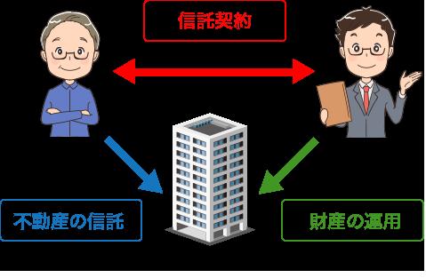 信託財産の運用2