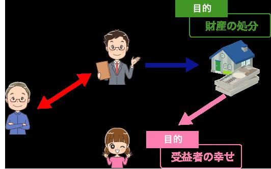 信託財産の管理・処分