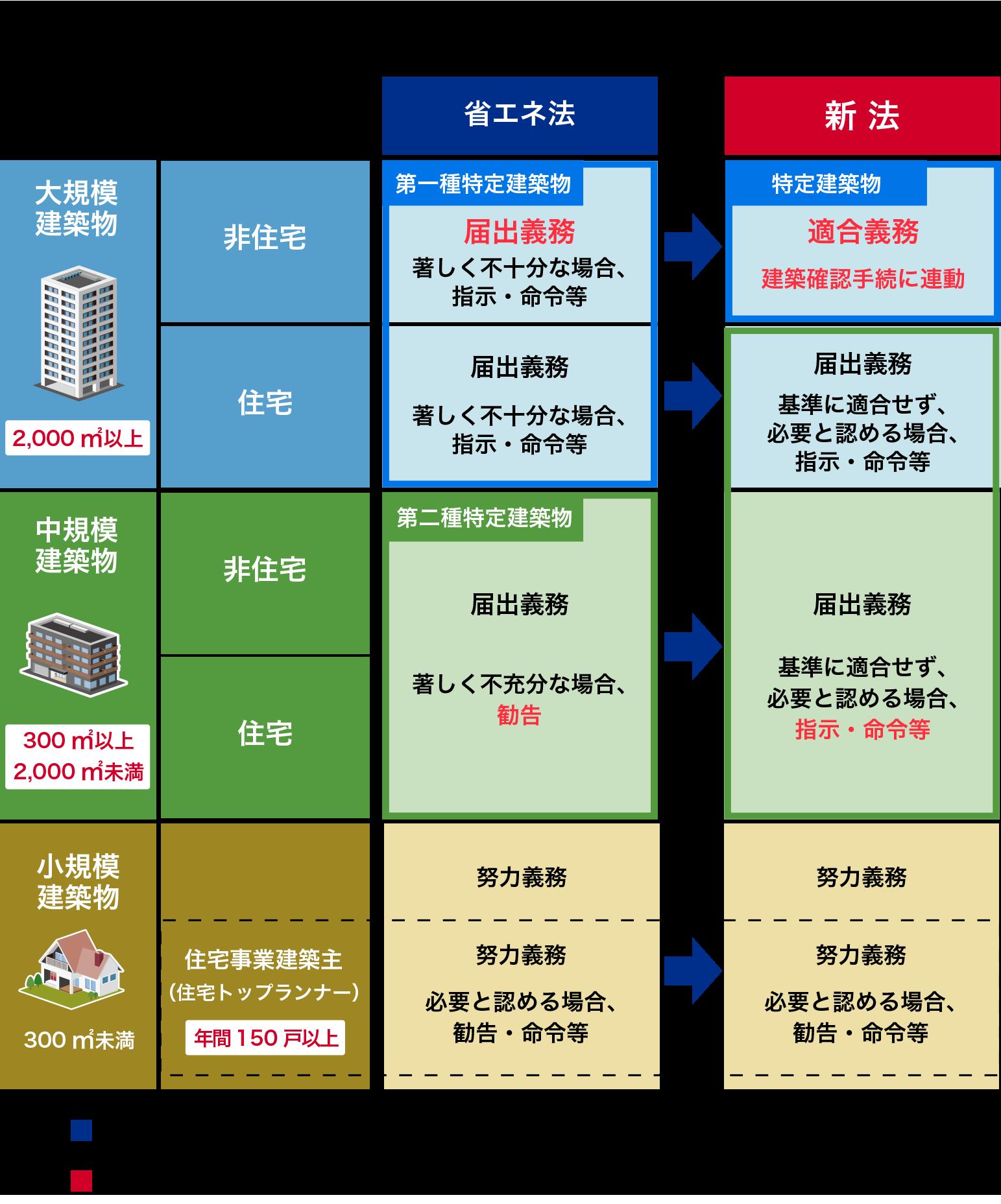 省エネ法と新法の比較概要(新築に係る措置)