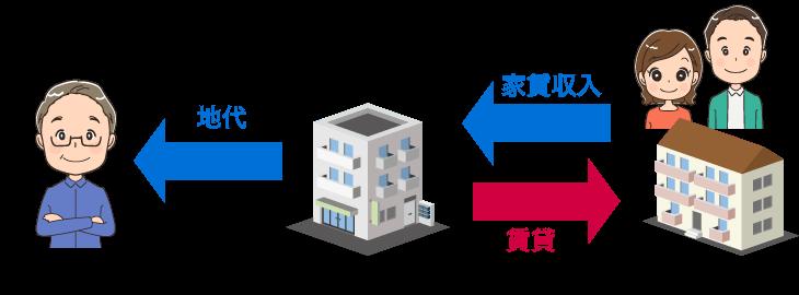 建物所有型の特徴