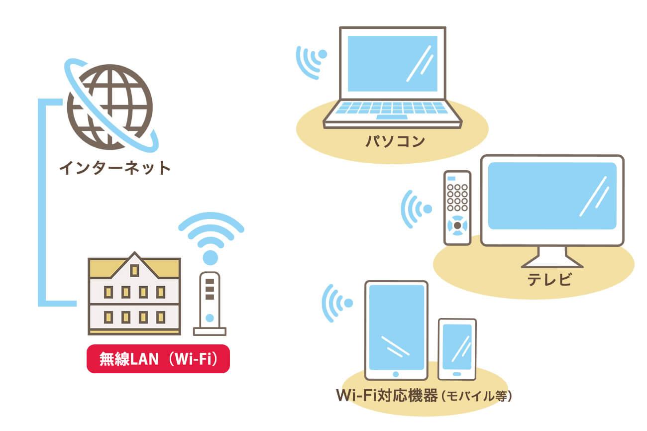 無料Wi-Fiのイメージ