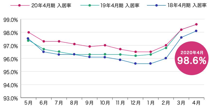 東建コーポレーション 自社物件の月別入居率の推移(サブリース対象物件)