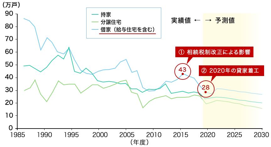 新設住宅着工戸数の実績値と予測値(住宅の種類別)