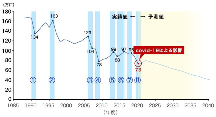 新設住宅着工戸数の実績値と予測値(全体平均)