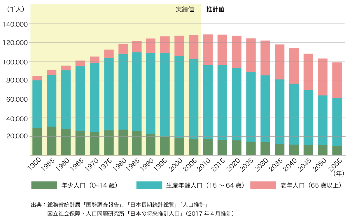年齢別 日本の人口推移(1950~2055年)