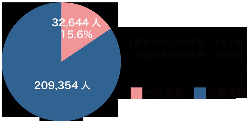 2017年度宅地建物取引士資格試験合格率