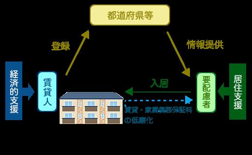 住宅セーフティネット法