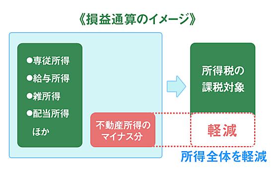 損益通産(合算)のイメージ