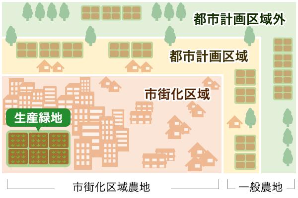 生産緑地の概要図